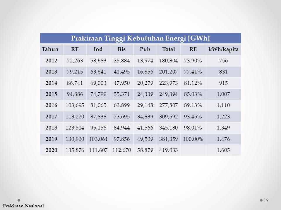 Prakiraan Tinggi Kebutuhan Energi [GWh]